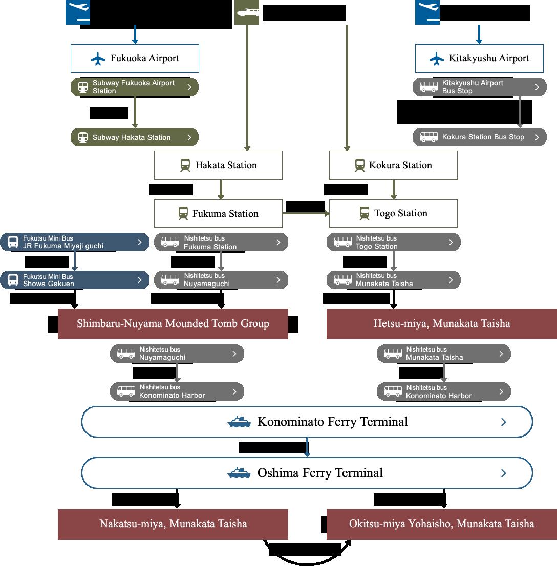 構成資産アクセスマップ